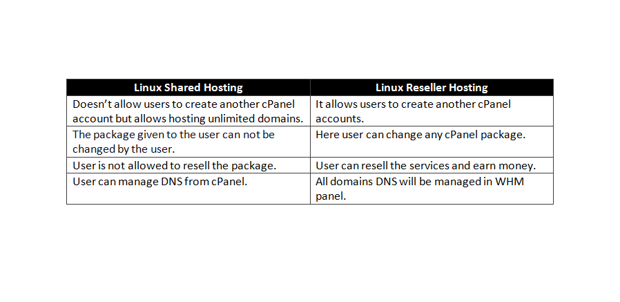 Linux Shared Hosting VS Linux Reseller Hosting