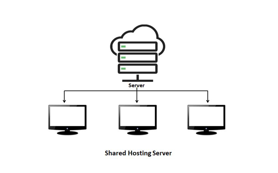 Shared Hosting – for beginners