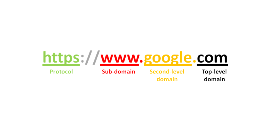 Third-level domain