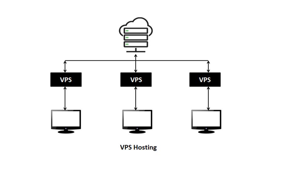 VPS Hosting – next level shared hosting